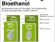 Grafik Klimabilanz Bioethanol