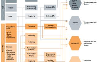 Kraftstoffe der Mobilitäts und Kraftstoffstrategie 2013