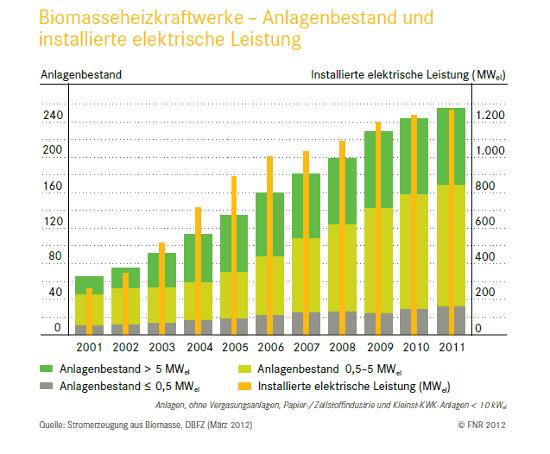 Grafik zur Leistung und Anlagenanzahl von Biomasseheizkraftwerken