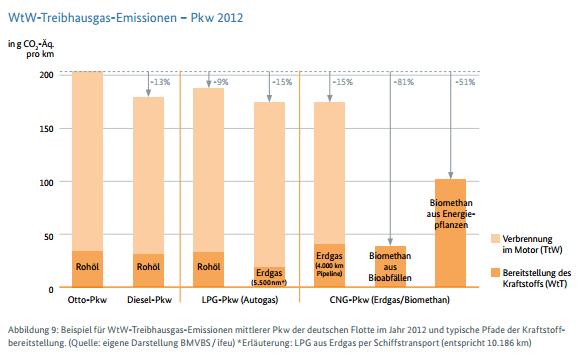 Grafik MKS 2013 Klimabilanz Kraftstoffe