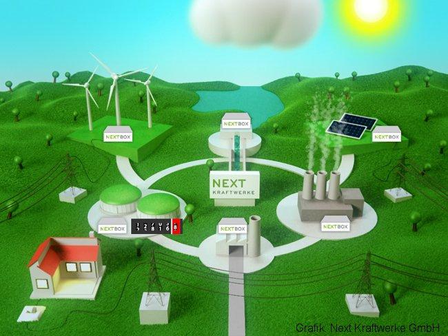 Grafik zeigt virtuelles Kraftwerk