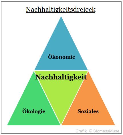 Nachhaltigkeit Dreieck Brundtland Kommission