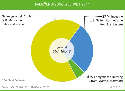 Plam oil usage for bio fuel 2011