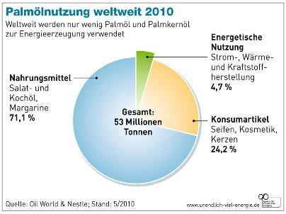Grafik Übersicht Palmöl Verwendung global 2010