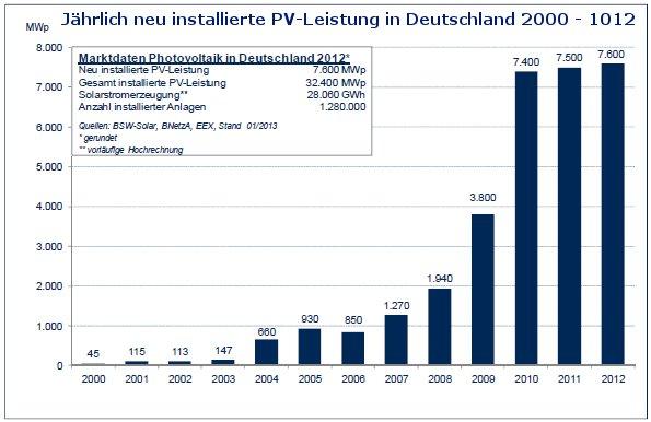 Grafik zeigt installierte PV Leistung Deutschland