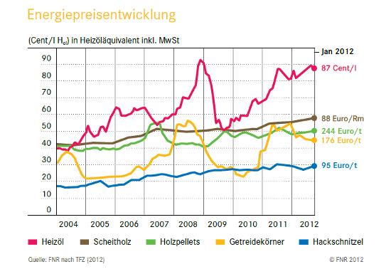 Grafik zur Preisentwicklung fester Bioenergieträger