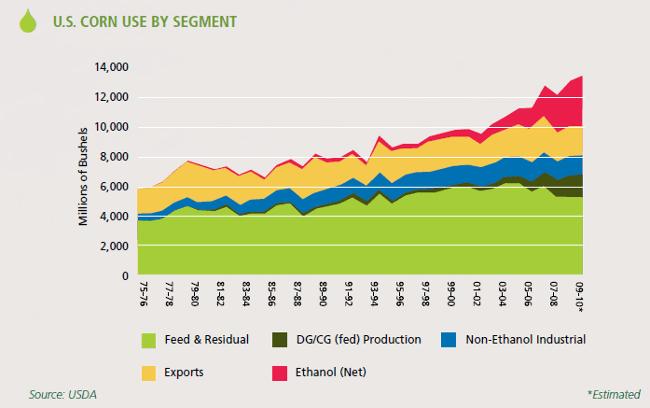 Grafik Mais Verwendung USA
