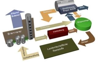 Grafik Fließschemata Herstellung Bioethanol aus Brennerei Reststoffen