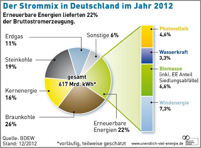 Grafik: Strommix 2012 Deutschland