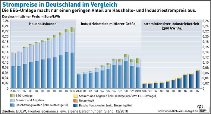 Grafik: Strompreis Entwicklung Deutschland