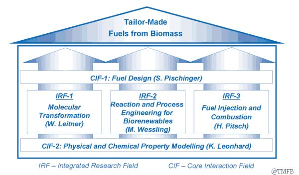 TMFB Grafik zeigt Aufbau Forschungsprojekt