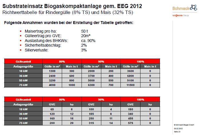 Top Planung und Kauf einer Mini-Biogasanlage bis 75 kW #ZS_38