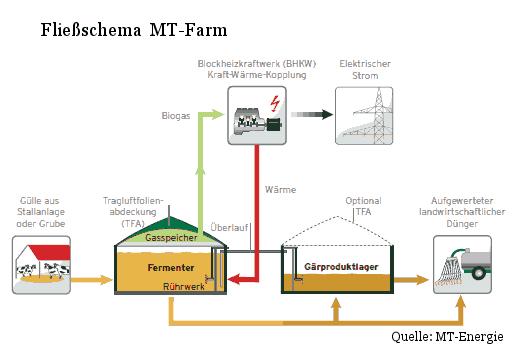 Anlagenkonzept Mini-Biogasanlage des Herstellers MT-Energie