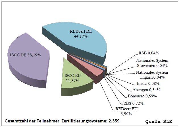Zertifizierungsstellen nachhaltige Bioenergie