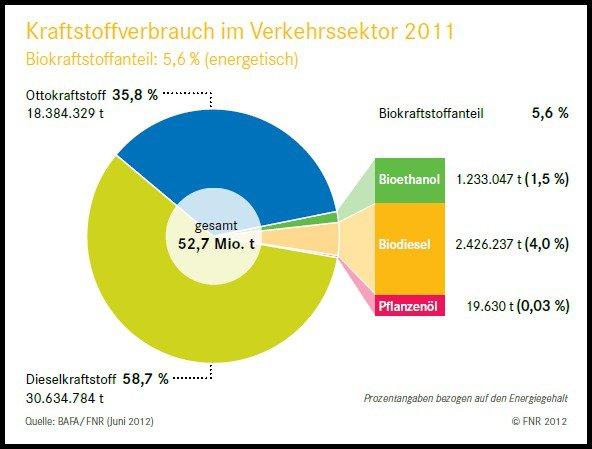 Grafik zeigt Kraftstoffverbrauch von Deutschland