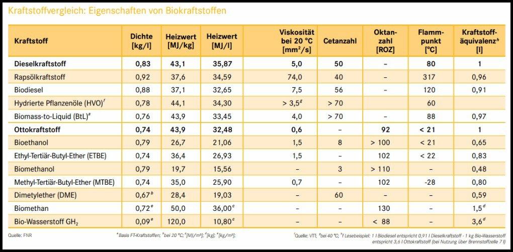 Grafik zeigt Vergleich von Biokraftstoffen wie Biomethan Biodiesel Bioethanol