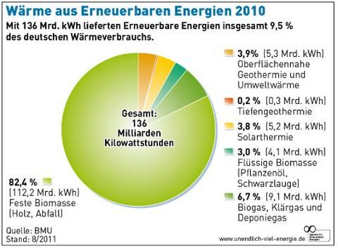 Grafik Diagramm Anteil Bioenergie an erneuerbarer Wärme