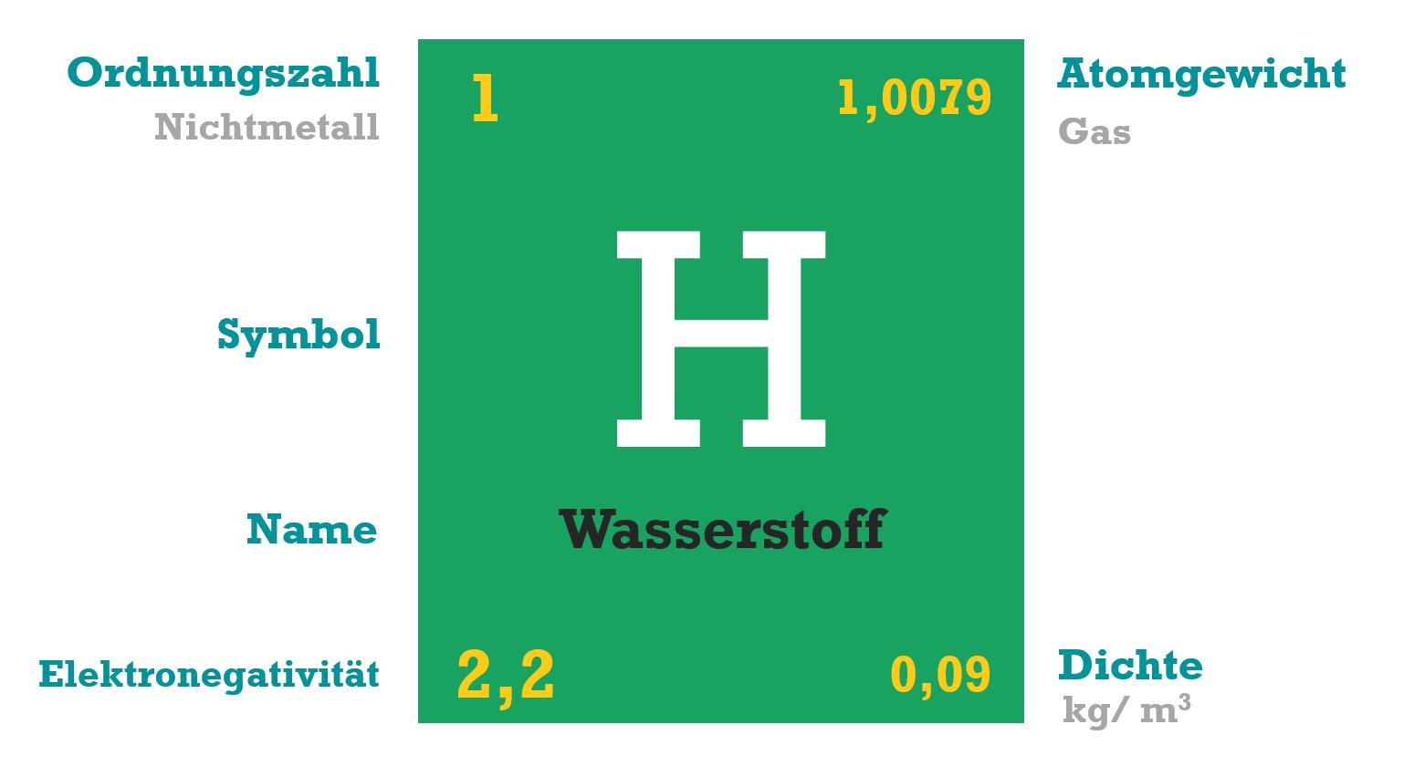 Wasserstoff Eigenschaften H2 Periodensystem