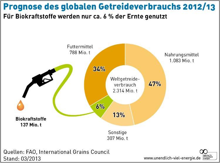 Grafik weltweiter Getreideverbrauch