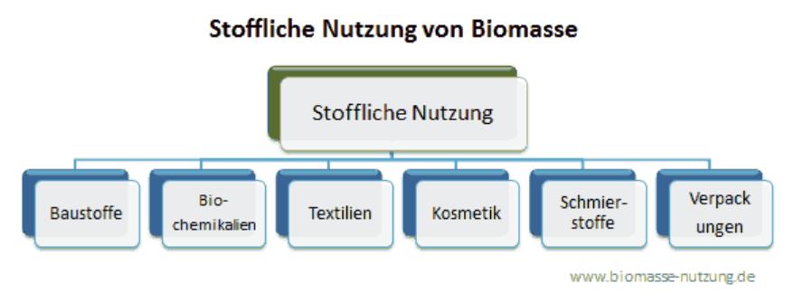 stoffliche nutzung biomasse diagramm