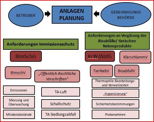 Betrieb Planung Genehmigungsverfahren einer Biogasanlage