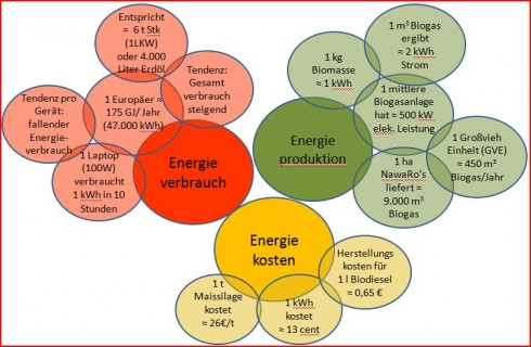 Energieverbrauch Grafik