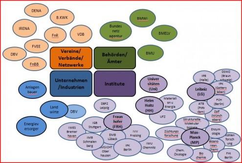 Netzwerke Deutschland