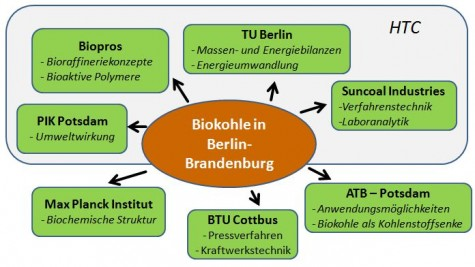 Biokohle Berlin-Brandenburg