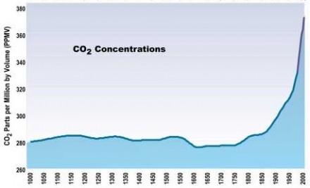 Klimawandel, Kohlenstoffdioxid, Entwicklung, Grafik, Diagramm