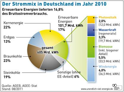 Bioenergie in Deutschland 2010 Marktprämie Direktvermarktung