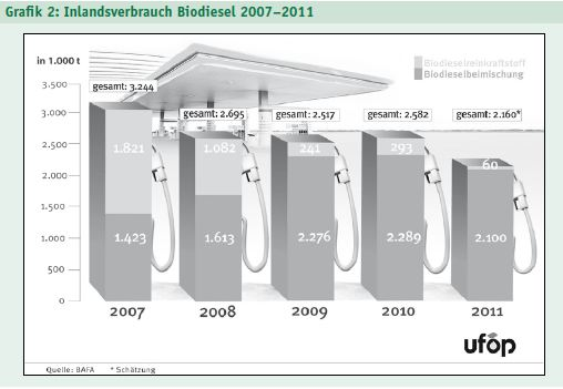 Verbrauch von Biodiesel 2007 - 2011 in Deutschland