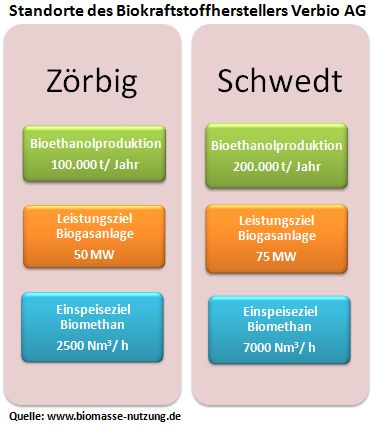 Kennzahlen der kombinierten Biokraftstoffproduktion und Biogasgewinnung durch Verbio