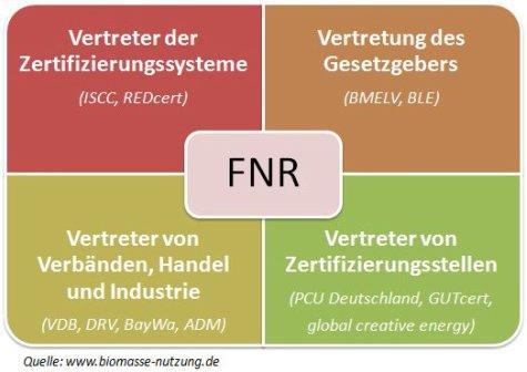 ISCC,REDcert,FNR,Nachhaltigkeitsnachweis,Nabisy,NUTS2,Audit,Zertifizierung,Selbsterklärung,Zertifizierungssystem,Massenbilanz