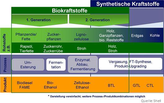 Verfahren zur Herstellung von BtL und GtL Shell