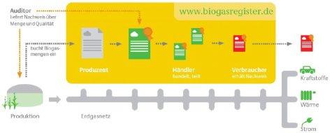 Übersicht Handel mit Biogas Biomethan Bio-Erdgas mit Biogasregister der DENA Funktion