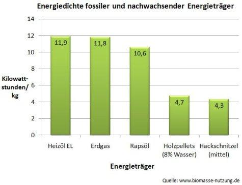 Energiedichte Bioenergieträger Rapsöl Holzpellets Hackschnitzel in Kilowattstunde/ kg oder kWh/Gewicht