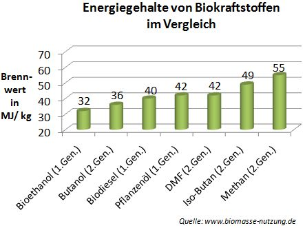 Brennwerte und Energiedichte von Biokraftstoffen nächste Generation DMF Methan Butanol Iso-Butan