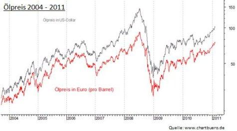 Grafik Entwicklung Ölpreis in US-$ und in Euro 2004 - 2011 | Rohöl Öl Marktentwicklung Kosten