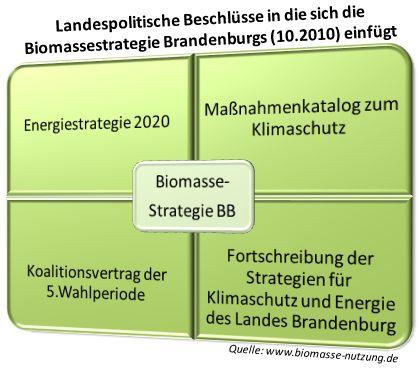 gesetze zu biogas Biomasse und anbau entwicklung von energiepflanzen in Brandenburg