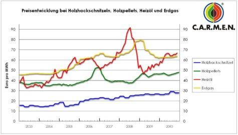 Feste Bioenergieträger Kosten Preise/ Kilowattstunde KWh Pellets Erdgas Heizöl