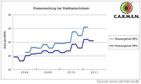 Holzhackschnitzel Preise Biomasse Börse