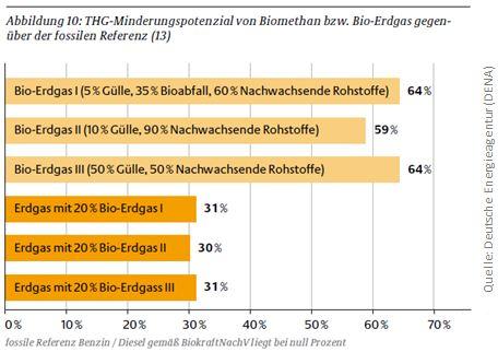 Grafik Initiative Erdgasmobilität Klimabilanz Biokraftstoffe