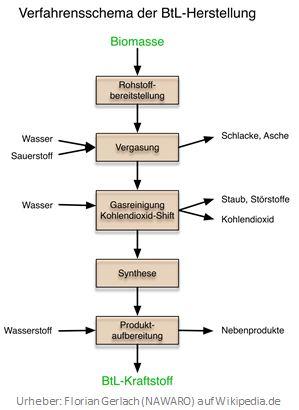 BtL Herstellung mit Pyrolyse und Fischer-Tropsch-Synthese