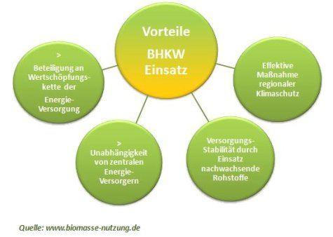 Vorteile von BHKW und Biogas Übersicht Grafik
